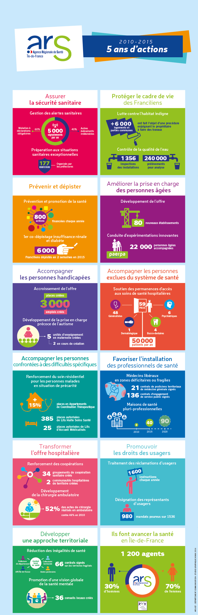 2010-2015 : 5 ans d'actions (infographie)