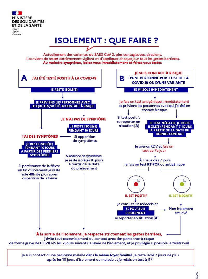 Coronavirus Covid 19 Questions Réponses Faq Agence Régionale De Santé Ile De France